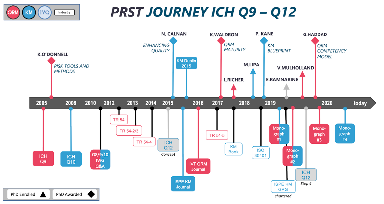 PRST JOURNEY ICH Q9 – Q12